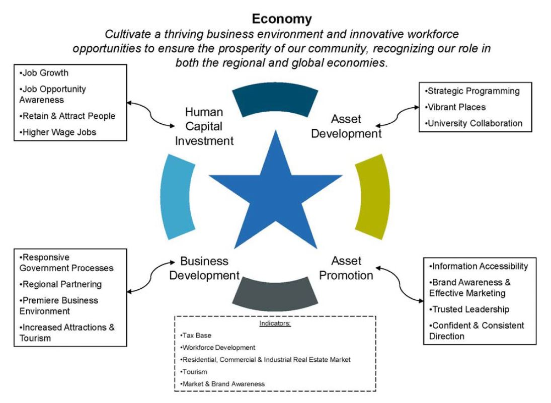 Economy Priority Strategy Map