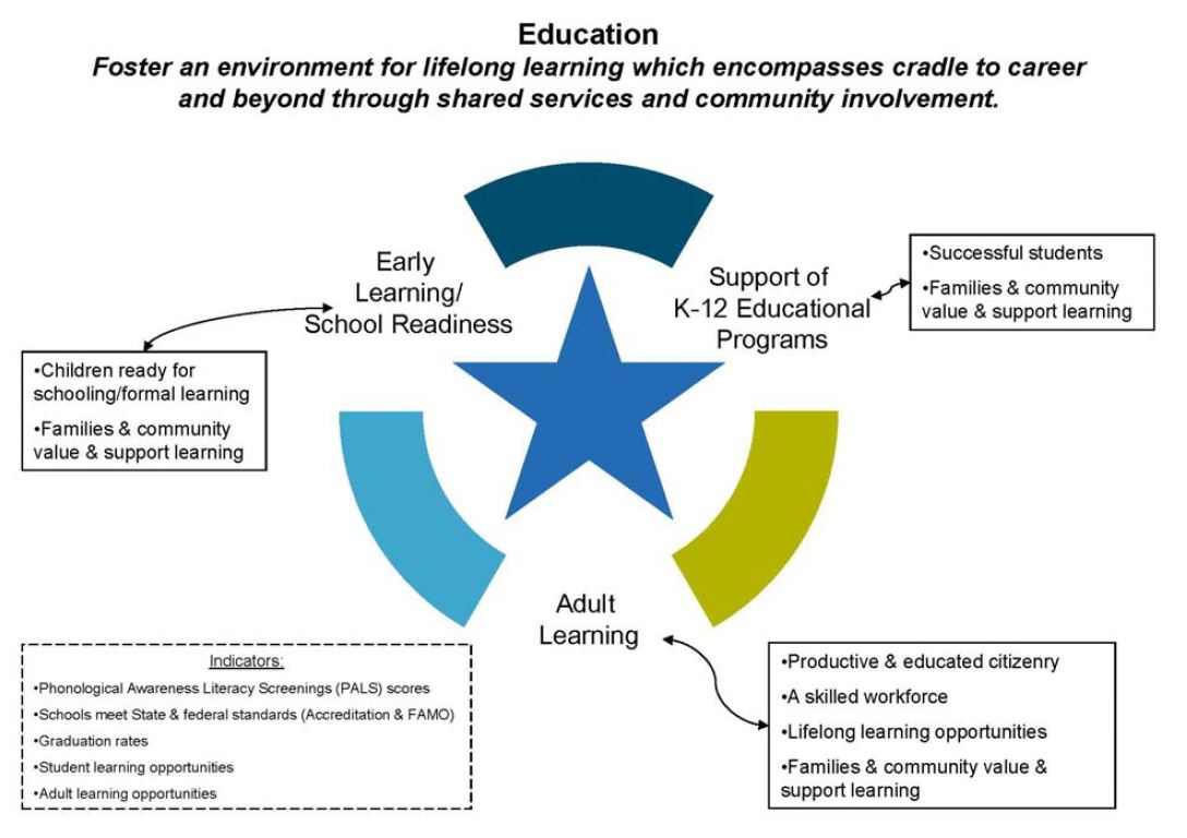 Education Priority Flow Chart