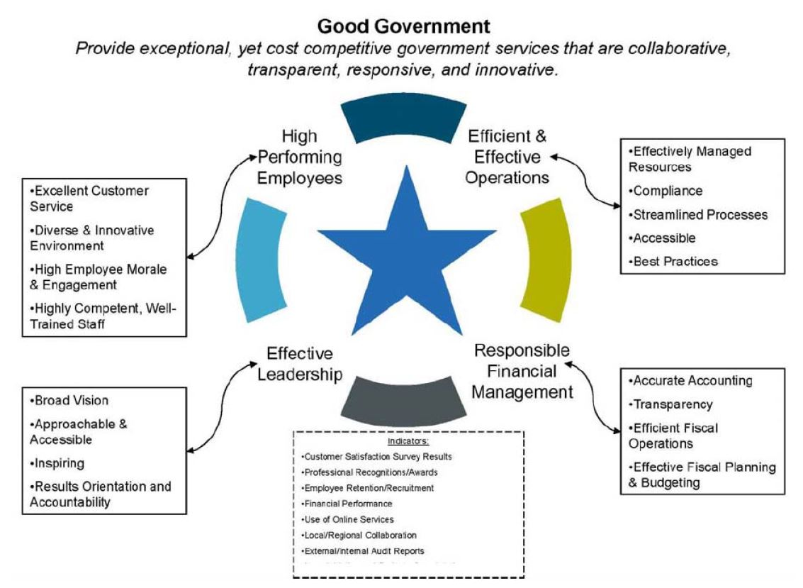 Good Government Priority Strategy Map