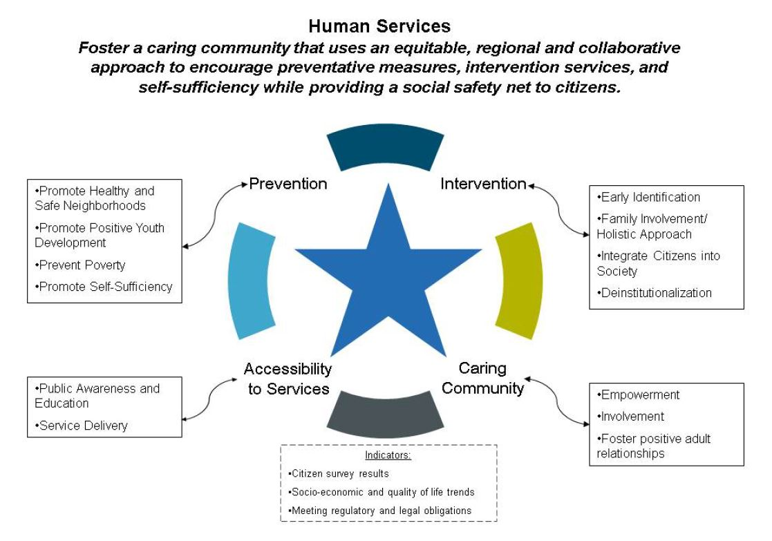 Human Services Priority Flow Chart