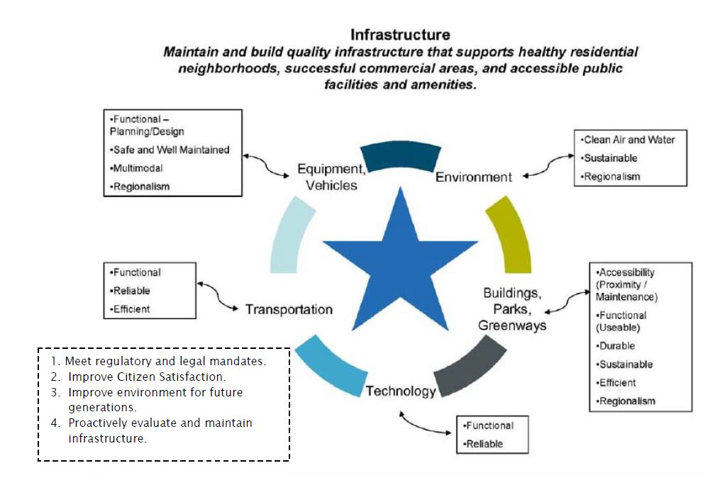 Infrastructure Priority Strategy Map