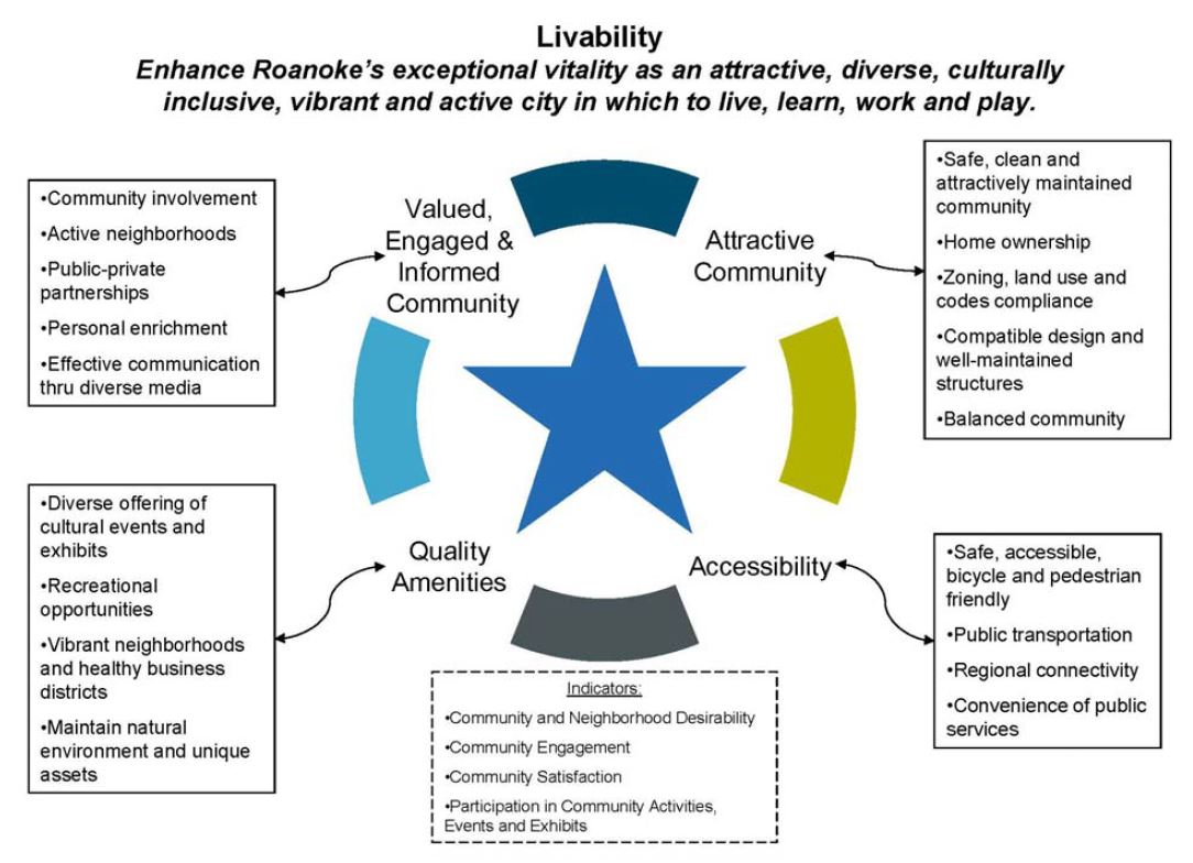 Livability Priority Strategy Map