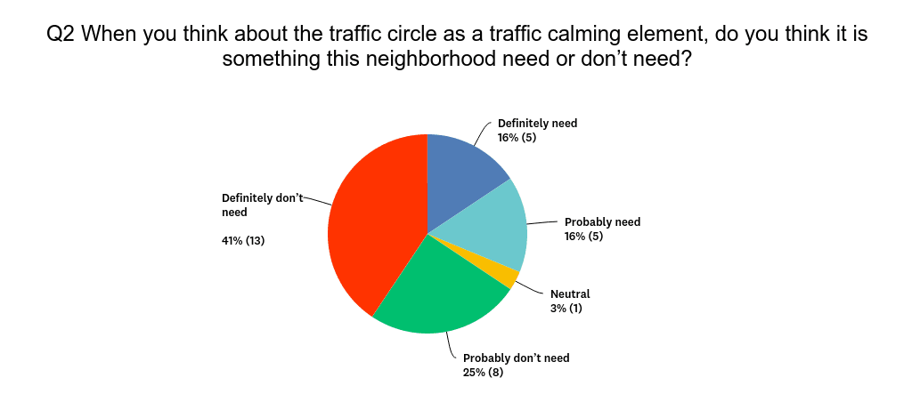 Chart shows 66% discontent with the traffic circle and 34% neutral or in favor