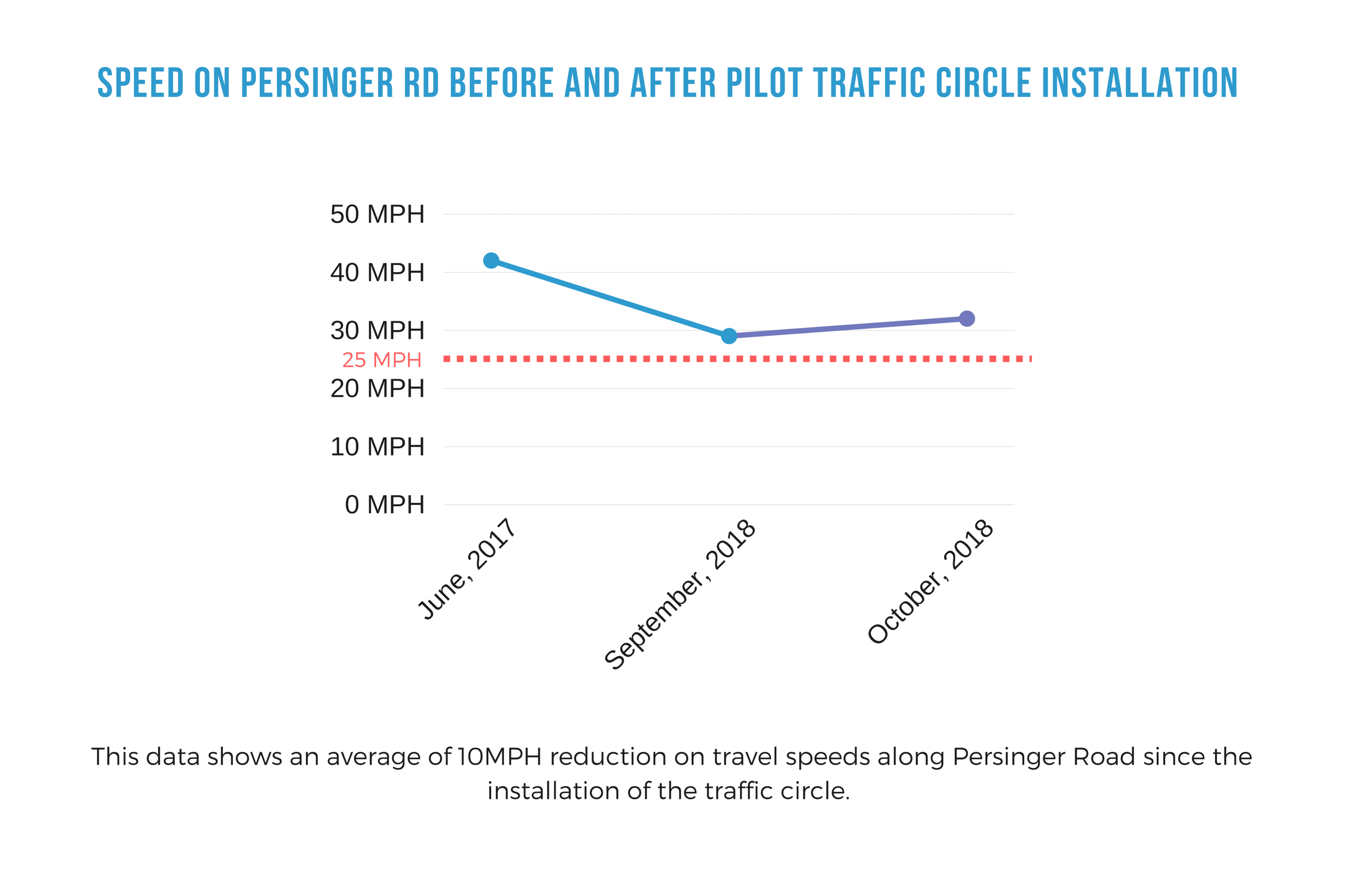 Graphic shows an average of 10 MPH reduction on travel speeds along Persinger Road