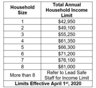 2020 Median Income Limits - April 2020