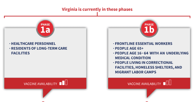 Virginia COVID19 Vaccine Phases